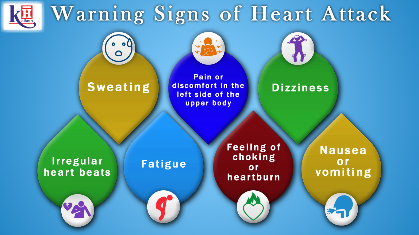 Know about the warning signs of Heart Attack