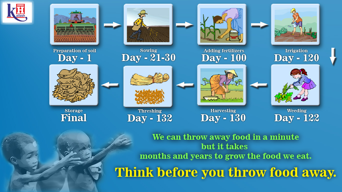 Think Twice before wasting your food - Take only as much you need