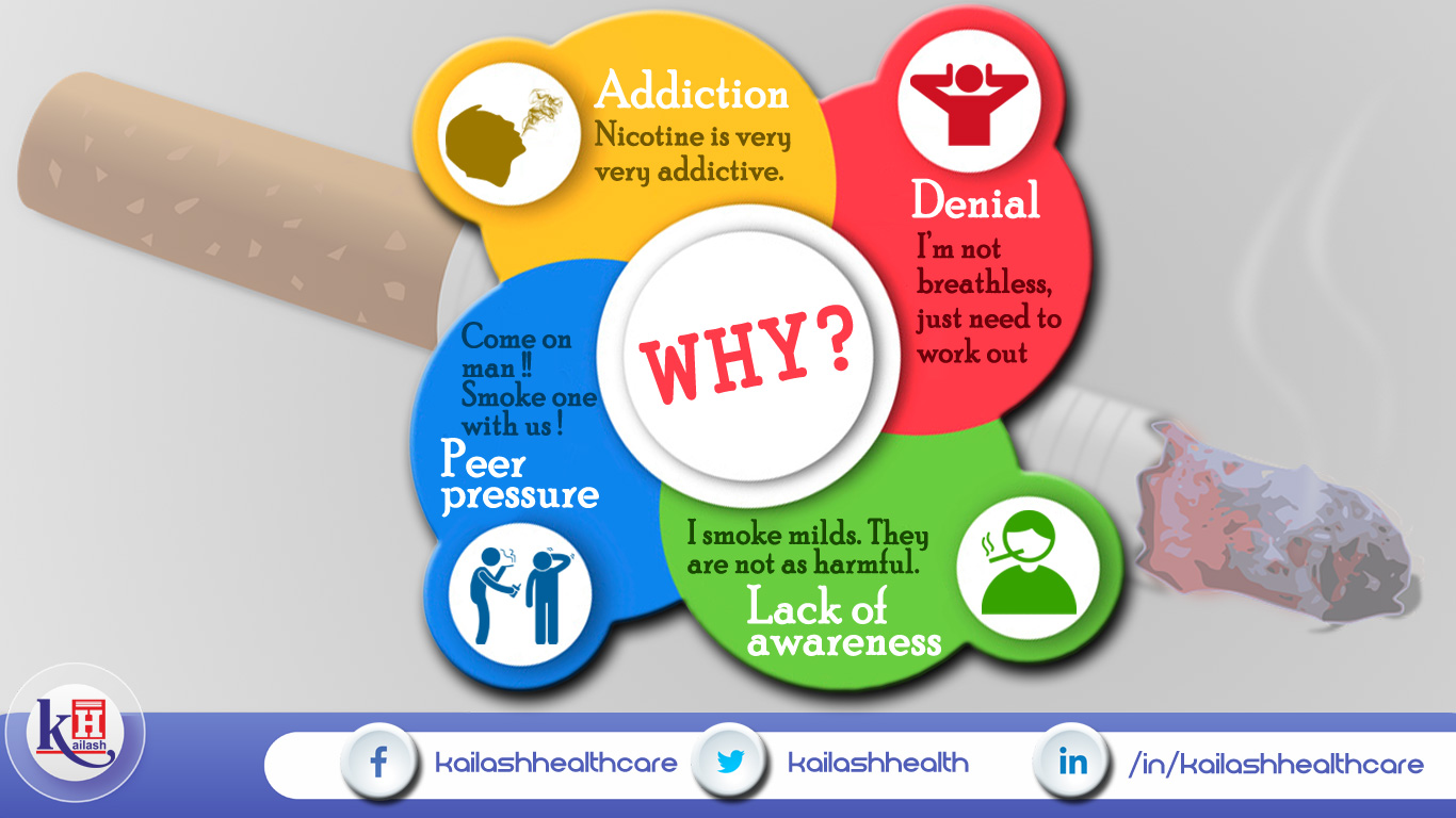 Few Reasons why people unable to Quit Smoking.