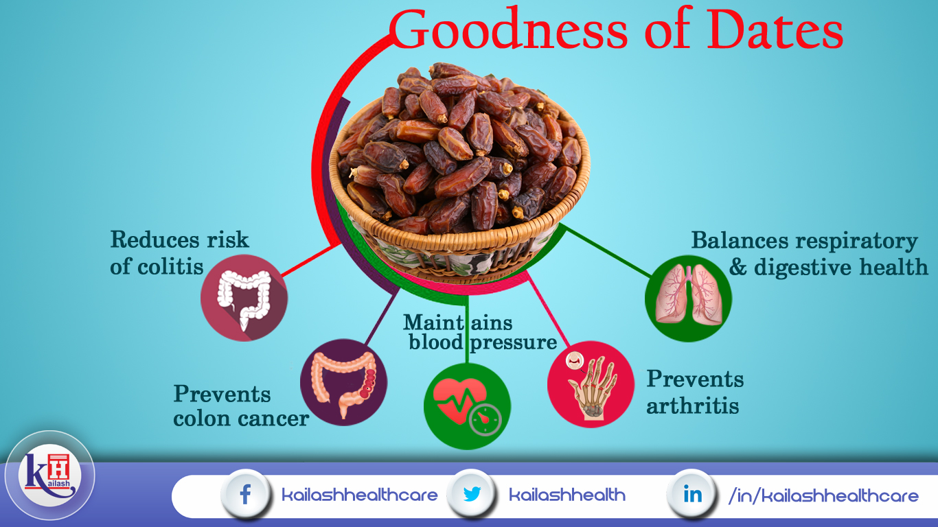 Goodness of Dates