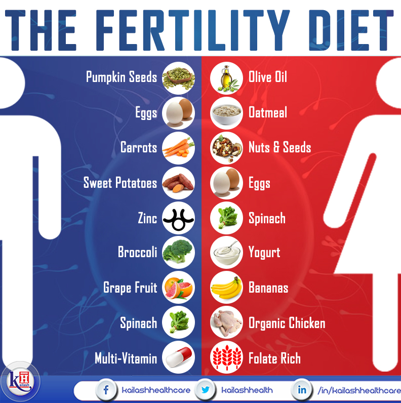 Men & Women should include these healthy foods in their diet for increased fertility.