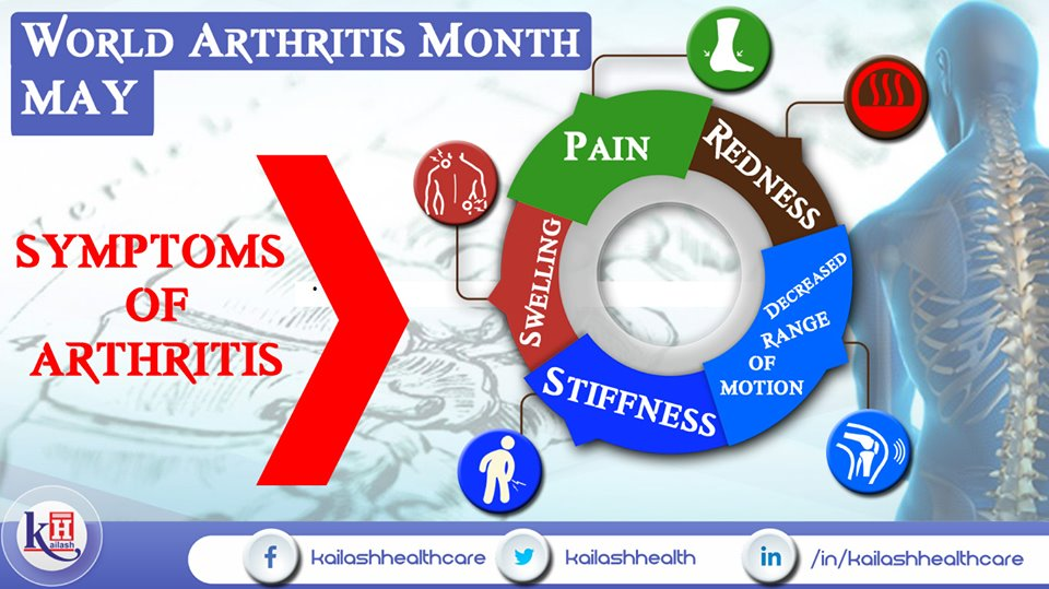 Chronic Joint pain with swelling & stiffness indicates Arthritis. Consult an Orthopedician.