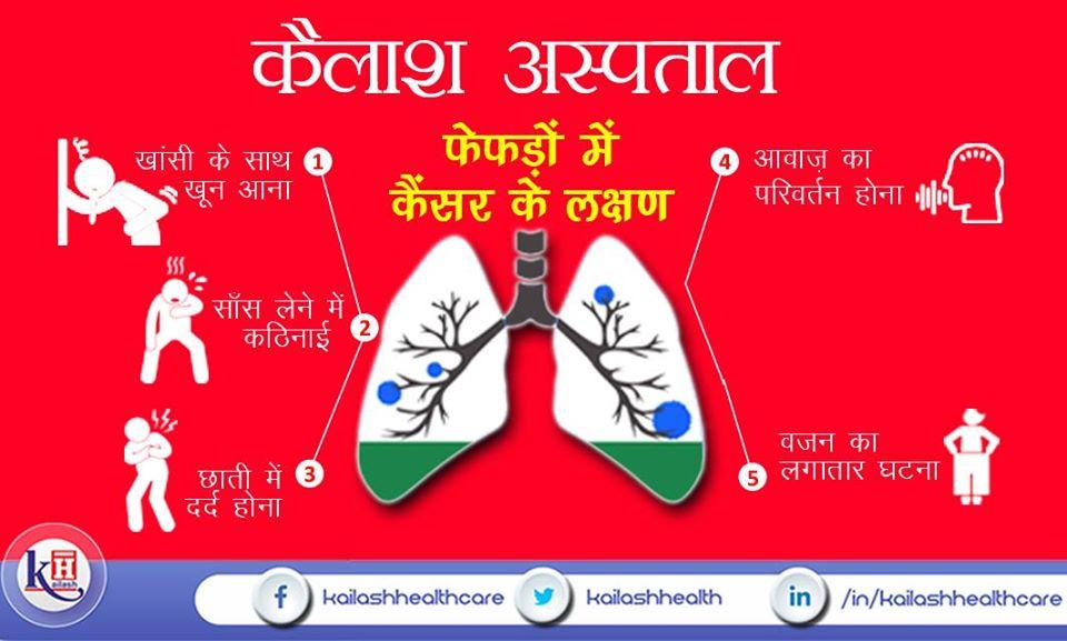 फेफड़ों का कैंसर एक जानलेवा बीमारी है। लंग कैंसर के ये संकेत दिखते ही तुरंत जांच एवं इलाज करवाएं|