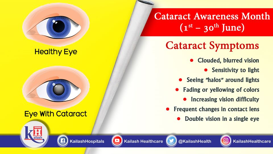 If you are experiencing blurred and clouded vision with double vision, get your eyes checked it may indicate Cataract.
