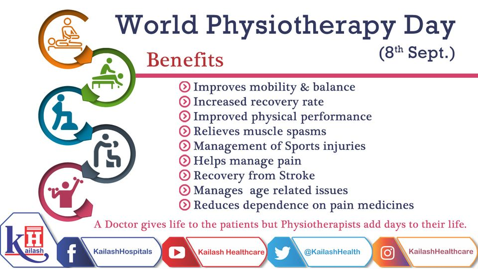 Physiotherapy helps people to manage & eliminate pain due to some illness, injury, or disability,